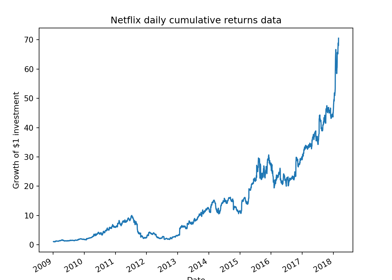 How to calculate stock returns in Python :: Coding Finance