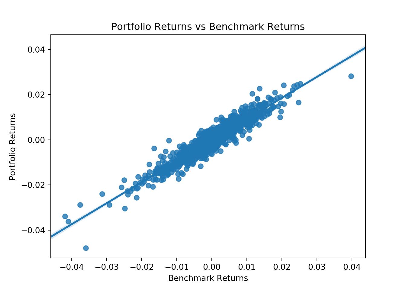 How to calculate portfolio beta in Python :: Coding Finance